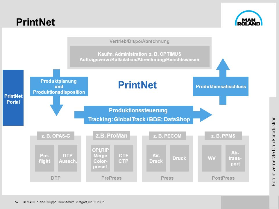 PrintNet PrintNet Produktionssteuerung
