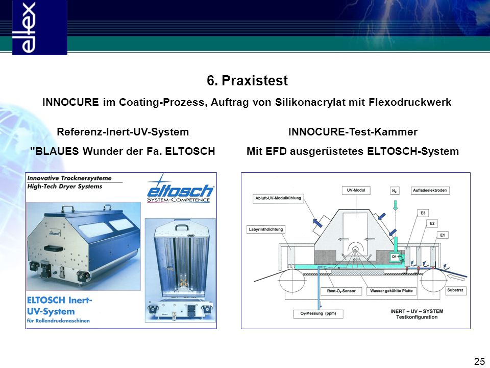 6. Praxistest INNOCURE im Coating-Prozess, Auftrag von Silikonacrylat mit Flexodruckwerk. Referenz-Inert-UV-System.
