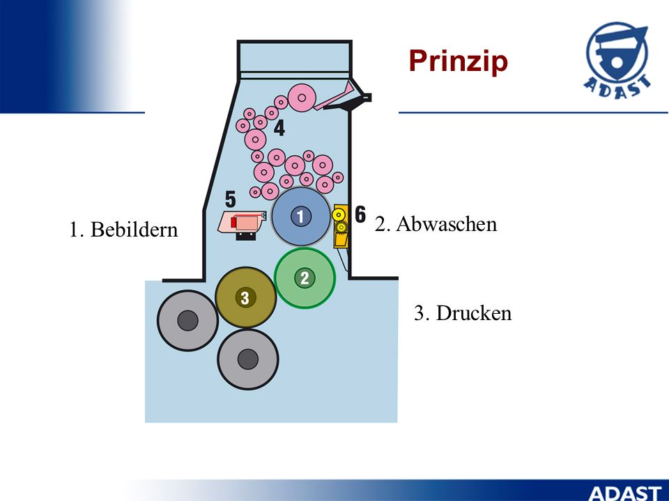 Prinzip 2. Abwaschen 1. Bebildern 3. Drucken