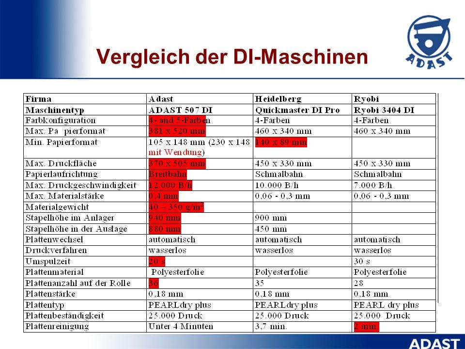 Vergleich der DI-Maschinen