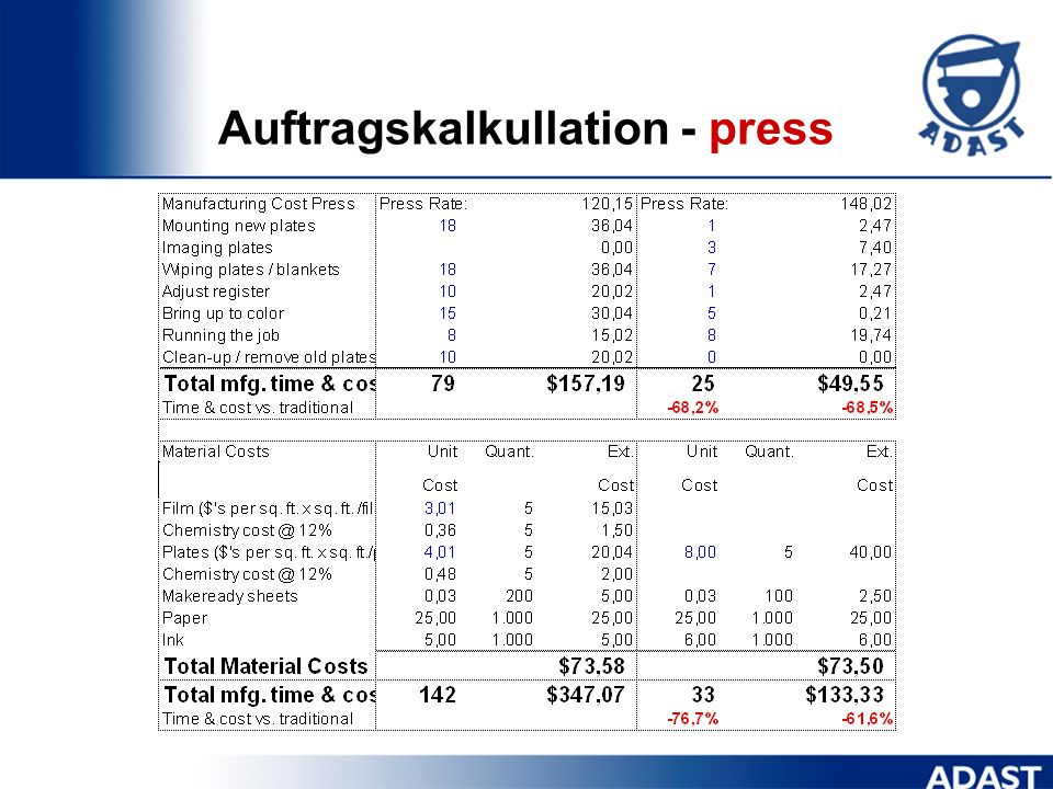 Auftragskalkullation - press