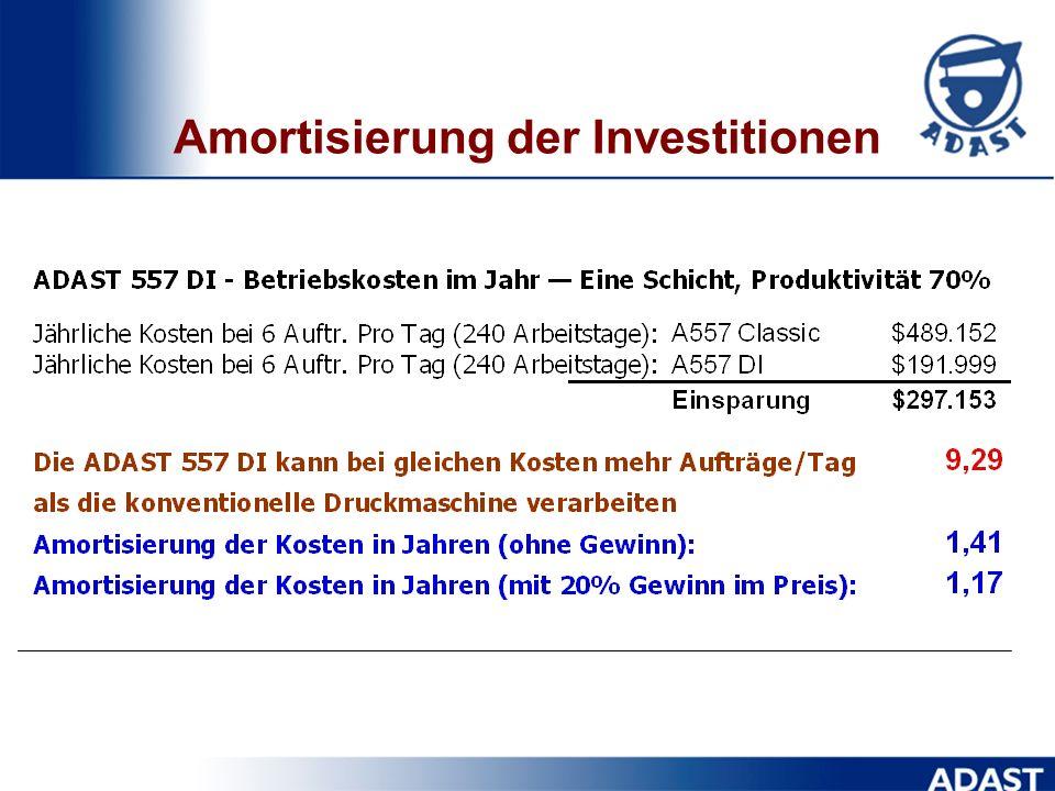 Amortisierung der Investitionen