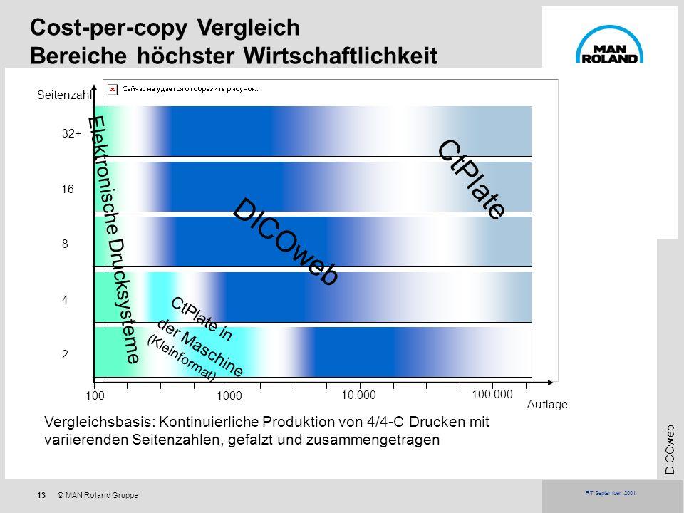 Cost-per-copy Vergleich Bereiche höchster Wirtschaftlichkeit