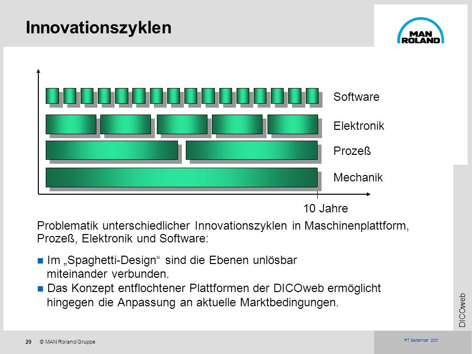 Innovationszyklen Software Elektronik Prozeß Mechanik 10 Jahre