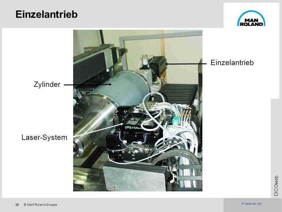 Einzelantrieb Einzelantrieb Zylinder Laser-System