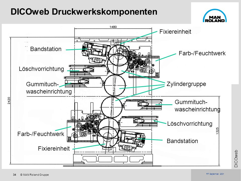 DICOweb Druckwerkskomponenten