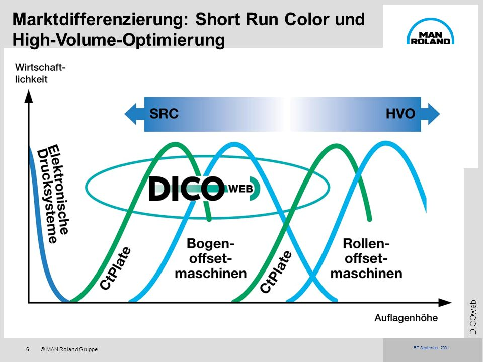 Marktdifferenzierung: Short Run Color und High-Volume-Optimierung
