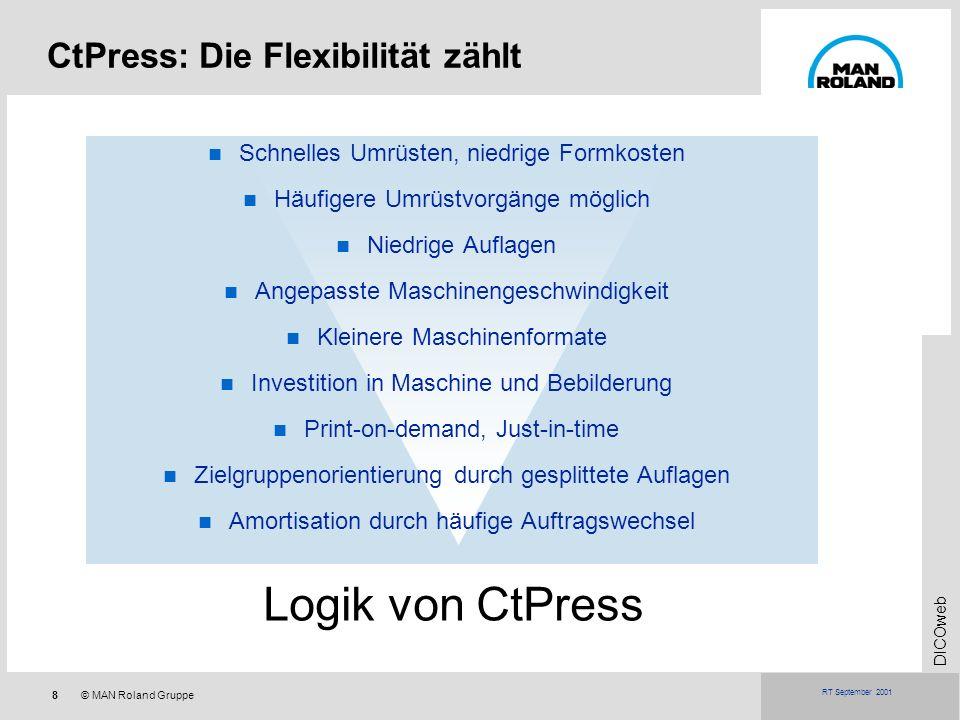 Logik von CtPress CtPress: Die Flexibilität zählt