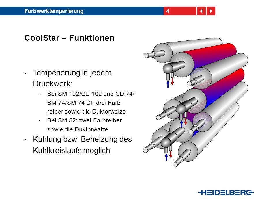 CoolStar – Funktionen Temperierung in jedem Druckwerk: