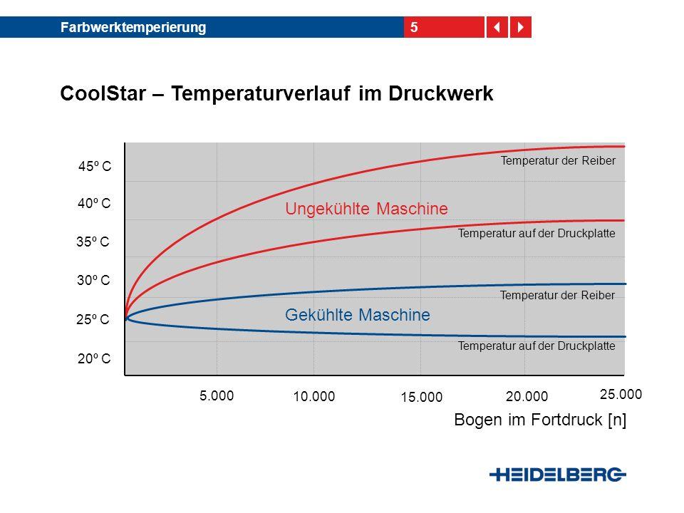 CoolStar – Temperaturverlauf im Druckwerk