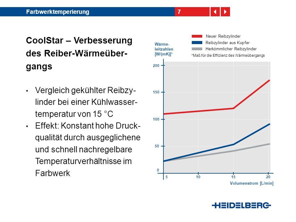 CoolStar – Verbesserung des Reiber-Wärmeüber-gangs