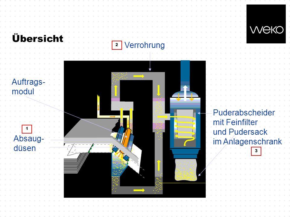 Übersicht Verrohrung Auftrags- modul Puderabscheider mit Feinfilter