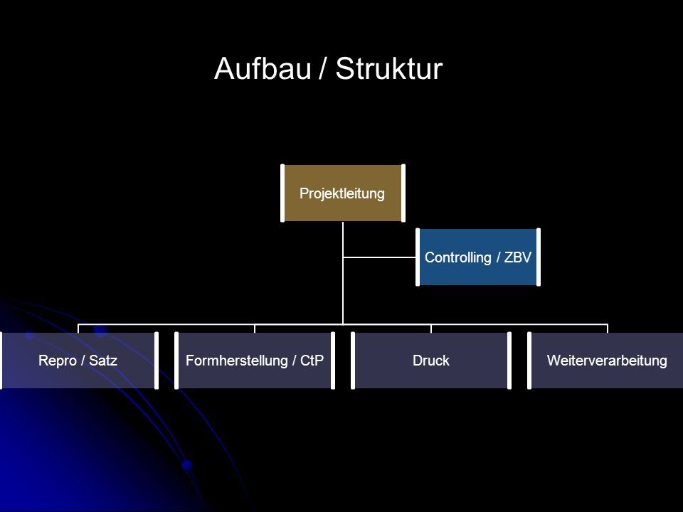 Aufbau / Struktur