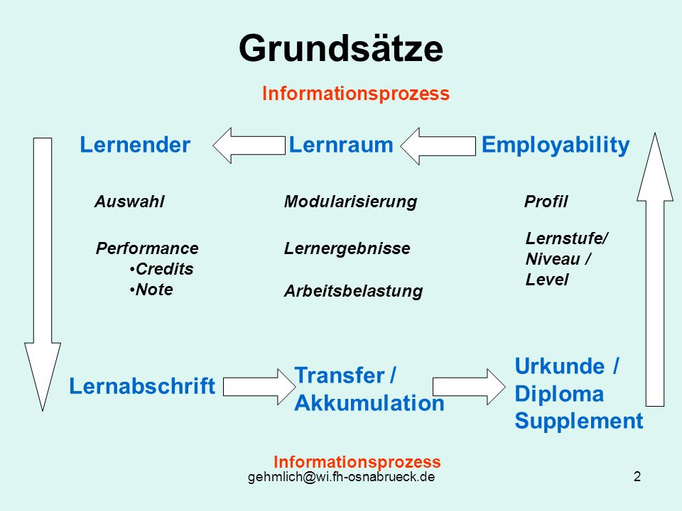 Grundsätze Lernender Lernraum Employability Urkunde /
