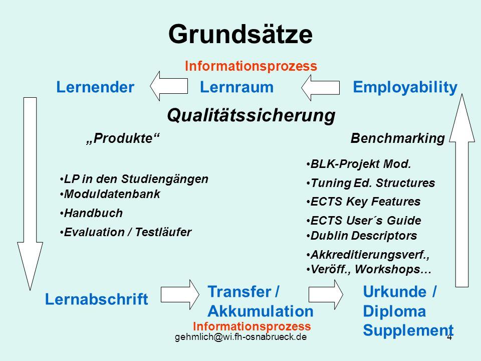 Grundsätze Qualitätssicherung Lernender Lernraum Employability
