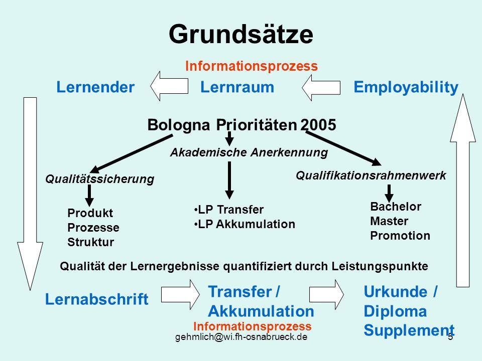 Grundsätze Lernender Lernraum Employability Bologna Prioritäten 2005