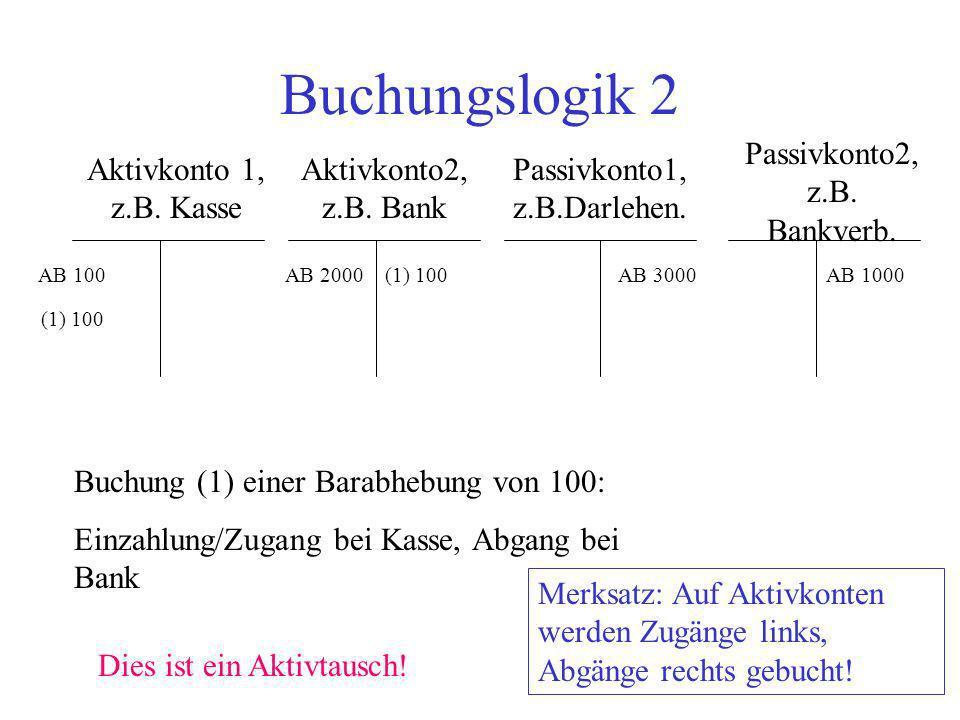 Buchungslogik 2 Passivkonto2, z.B. Bankverb. Aktivkonto 1, z.B. Kasse