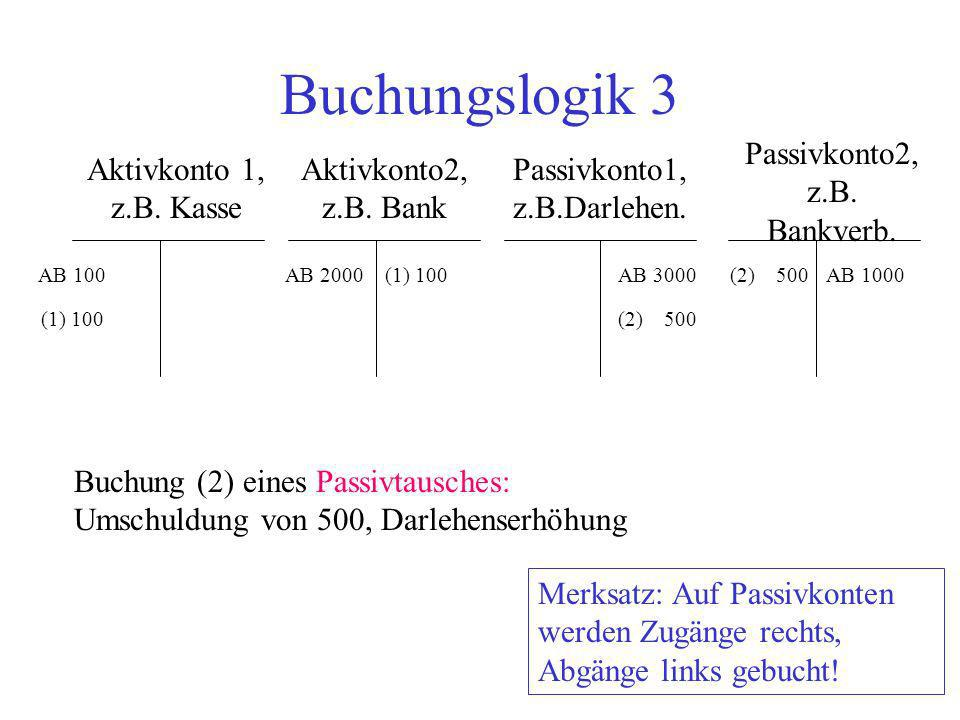 Buchungslogik 3 Passivkonto2, z.B. Bankverb. Aktivkonto 1, z.B. Kasse