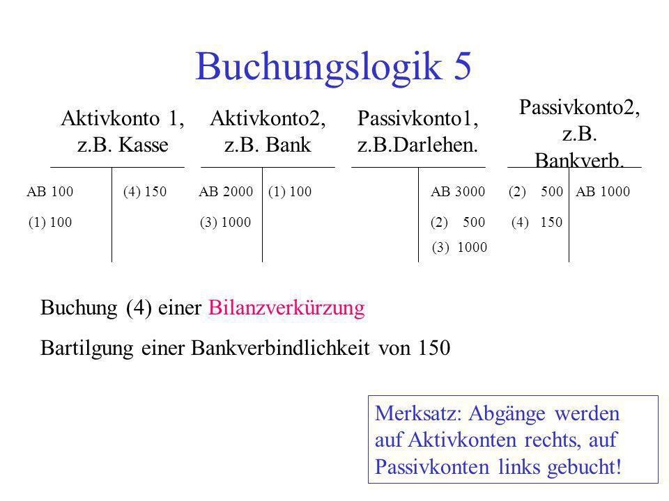 Buchungslogik 5 Passivkonto2, z.B. Bankverb. Aktivkonto 1, z.B. Kasse