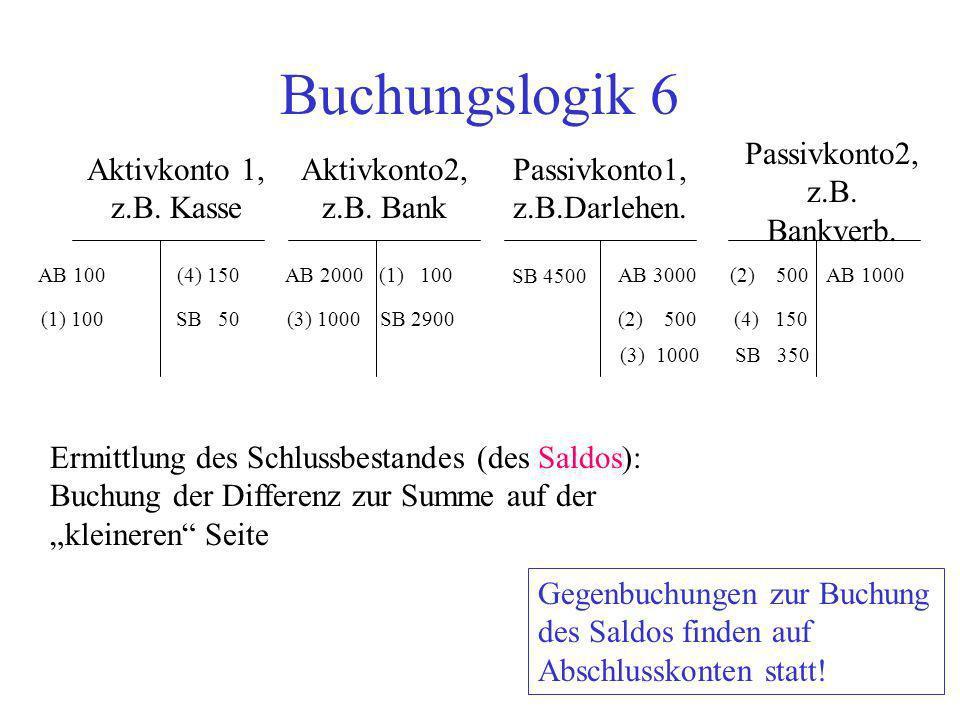 Buchungslogik 6 Passivkonto2, z.B. Bankverb. Aktivkonto 1, z.B. Kasse