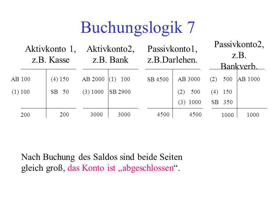 Buchungslogik 7 Passivkonto2, z.B. Bankverb. Aktivkonto 1, z.B. Kasse