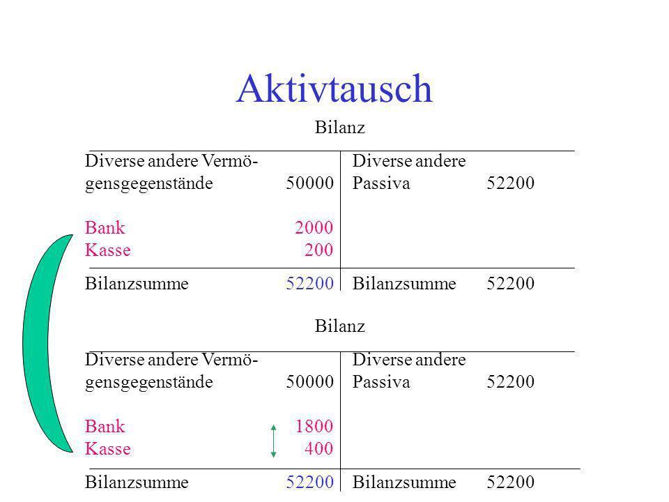 Aktivtausch Bilanz. Diverse andere Vermö- Diverse andere gensgegenstände 50000 Passiva 52200 Bank 2000 Kasse 200.