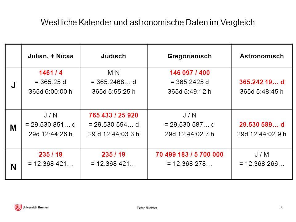 Westliche Kalender und astronomische Daten im Vergleich