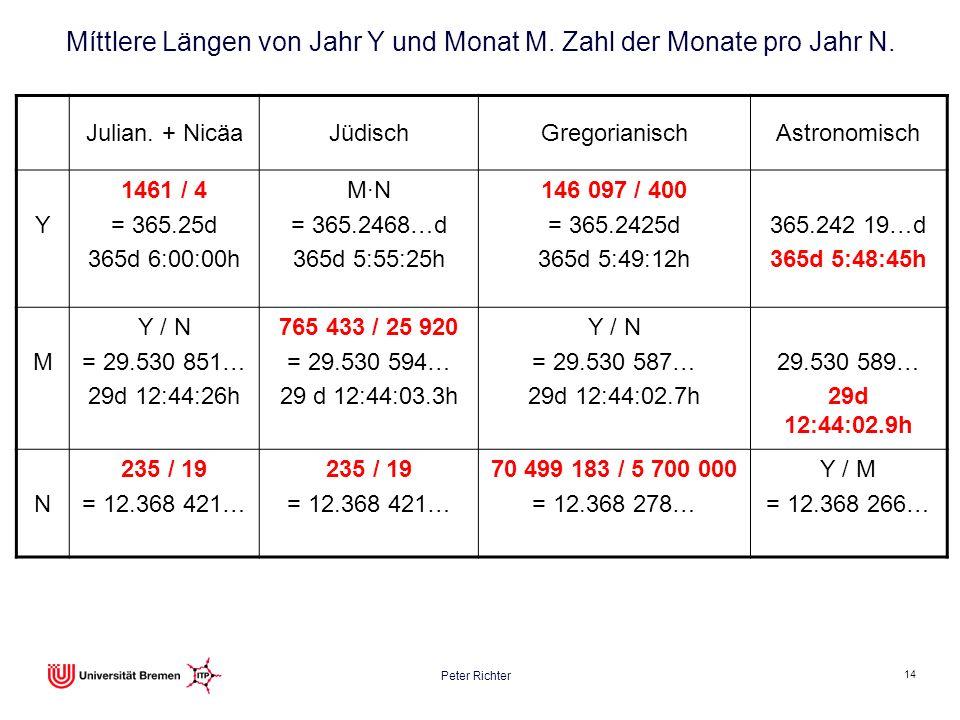 Míttlere Längen von Jahr Y und Monat M. Zahl der Monate pro Jahr N.