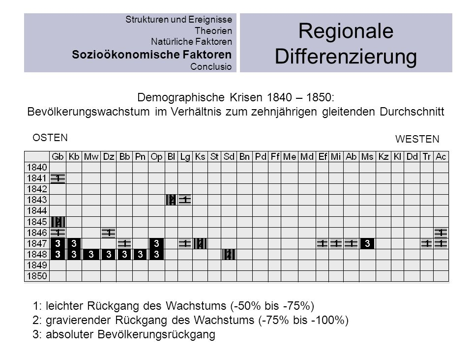 Regionale Differenzierung