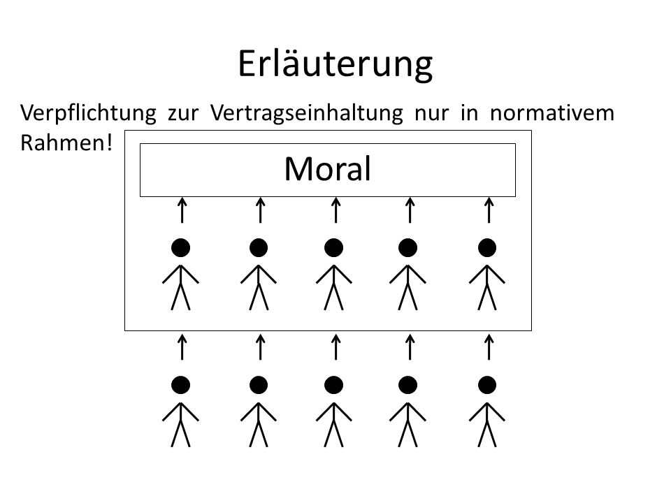 Erläuterung Verpflichtung zur Vertragseinhaltung nur in normativem Rahmen! Moral