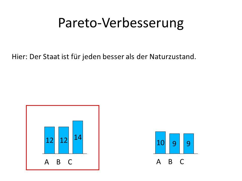 Pareto-Verbesserung Hier: Der Staat ist für jeden besser als der Naturzustand. 14. 12. 12. 10. 9.