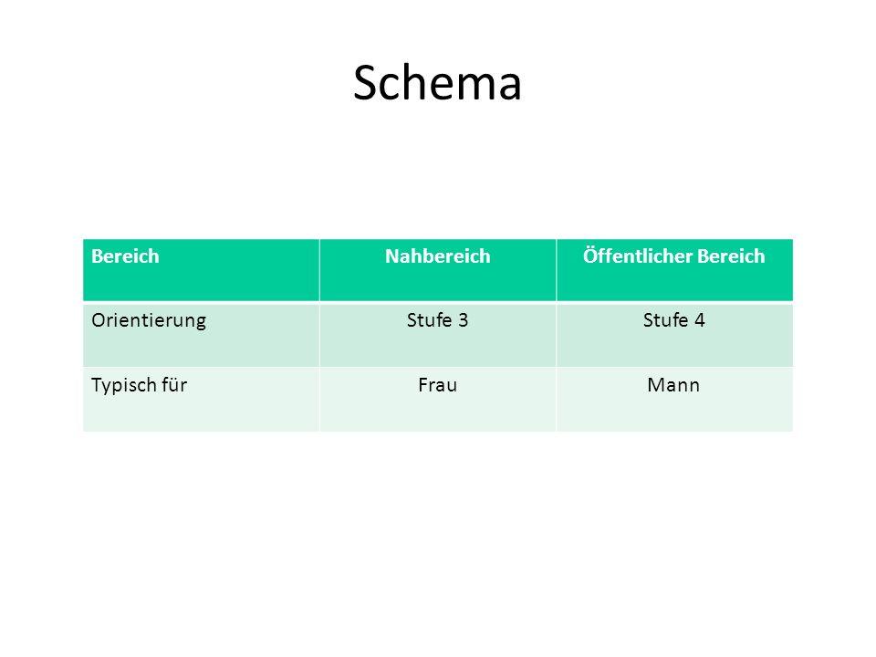 Schema Bereich Nahbereich Öffentlicher Bereich Orientierung Stufe 3