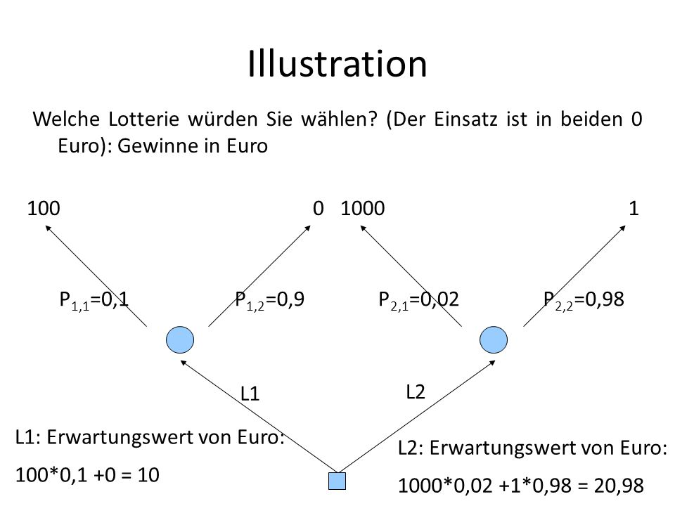 Illustration Welche Lotterie würden Sie wählen (Der Einsatz ist in beiden 0 Euro): Gewinne in Euro.