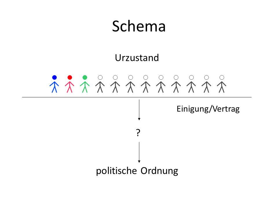 Schema Urzustand politische Ordnung Einigung/Vertrag