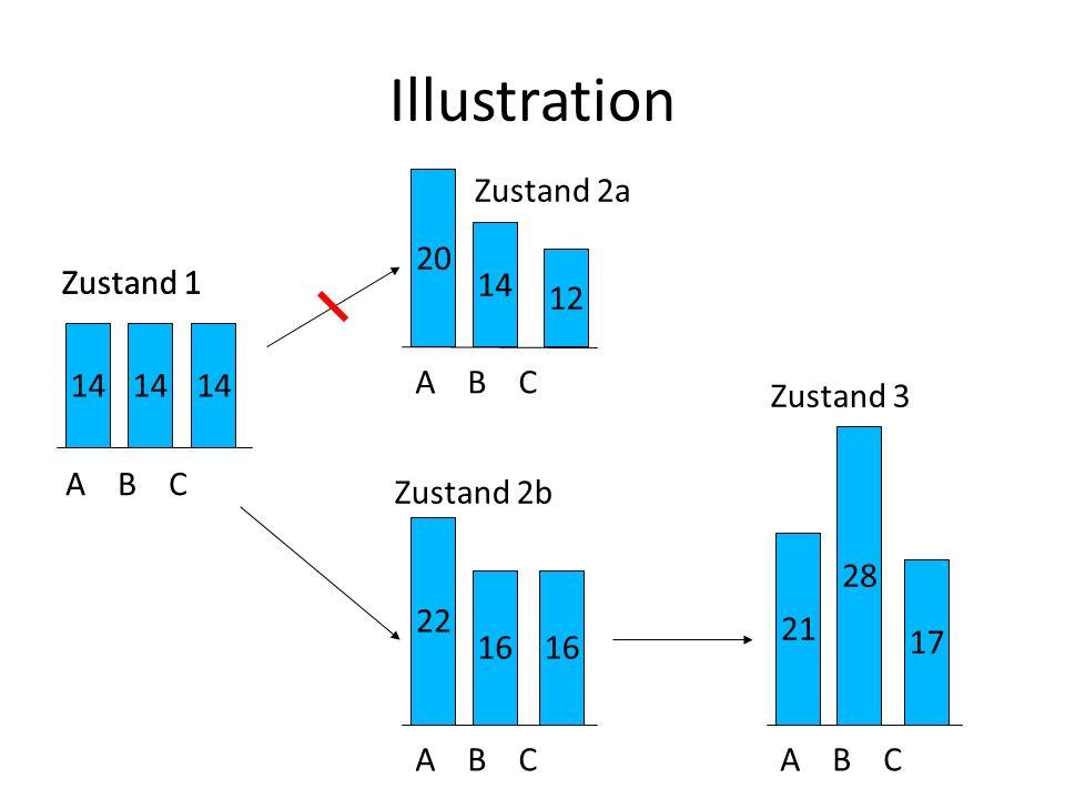 Illustration 20 Zustand 2a 14 12 Zustand 1 Zustand 1 14 14 14 A B C