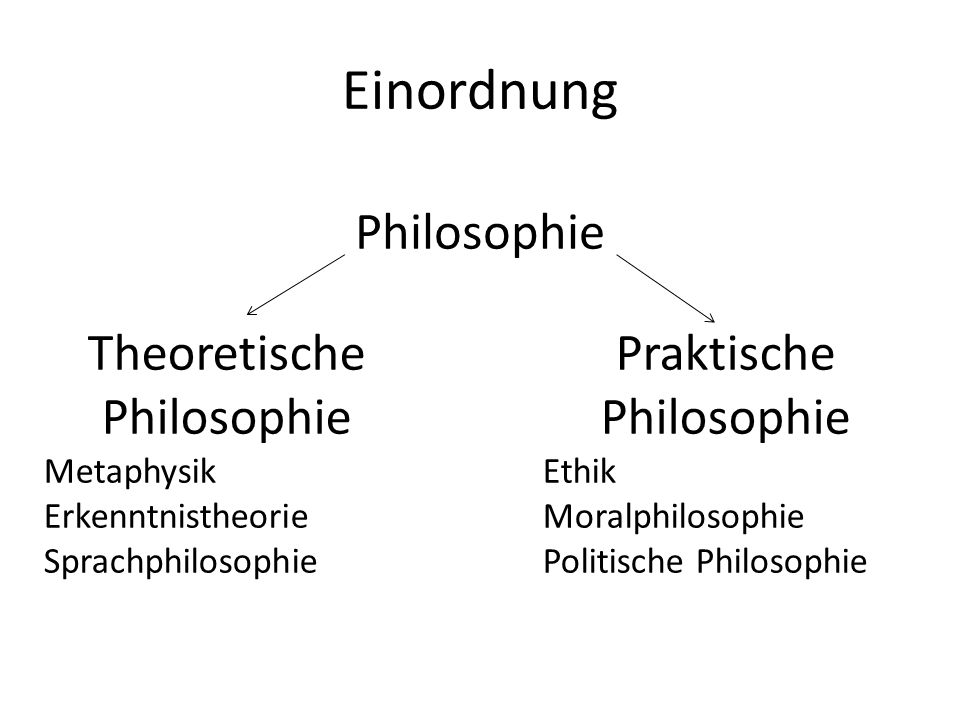 Einordnung Philosophie Theoretische Philosophie Praktische Philosophie