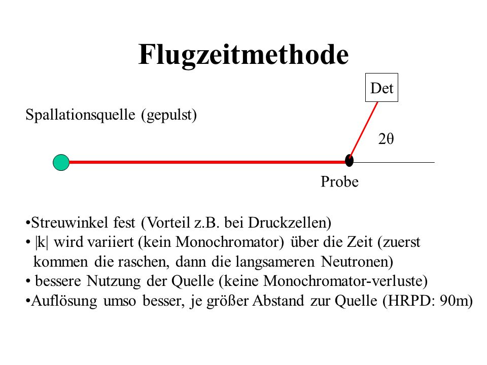 Flugzeitmethode Det Spallationsquelle (gepulst) 2θ Probe
