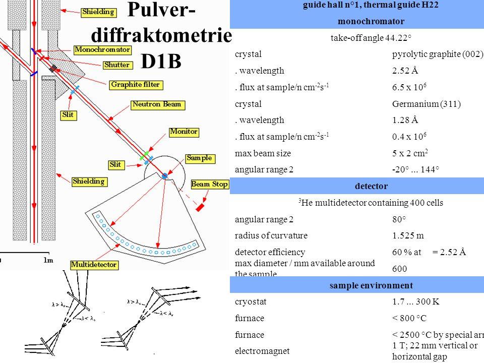 Pulver- diffraktometrie D1B