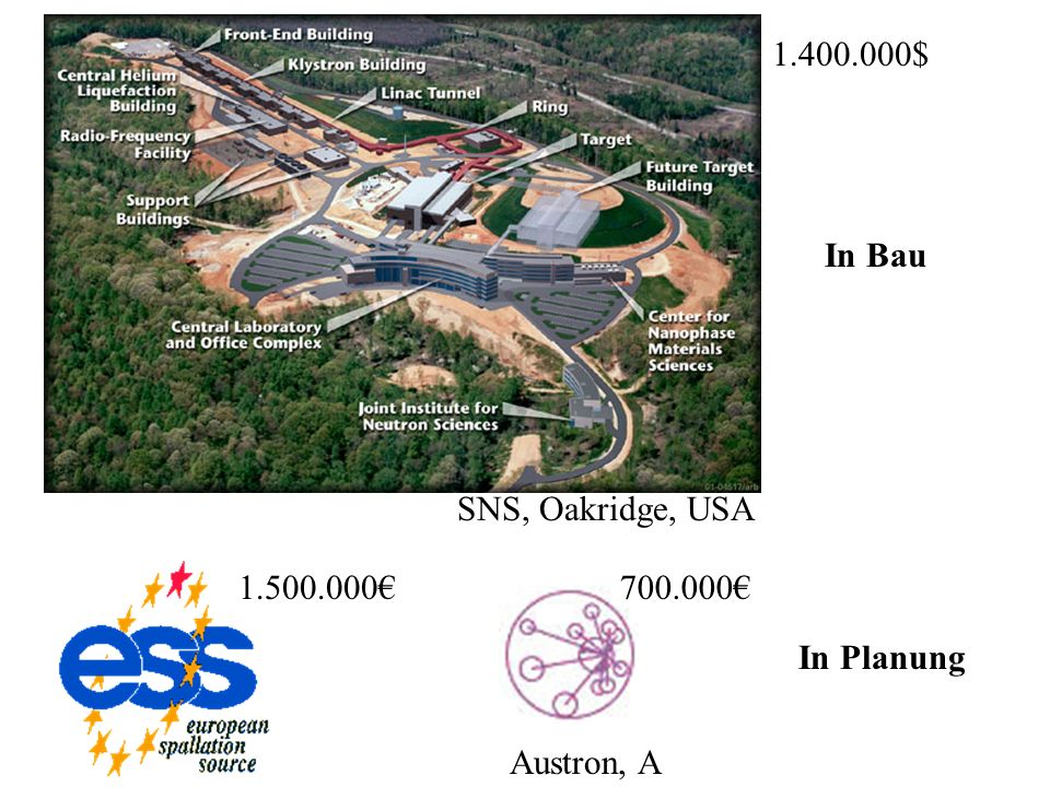 1.400.000$ In Bau SNS, Oakridge, USA 1.500.000€ 700.000€ In Planung Austron, A