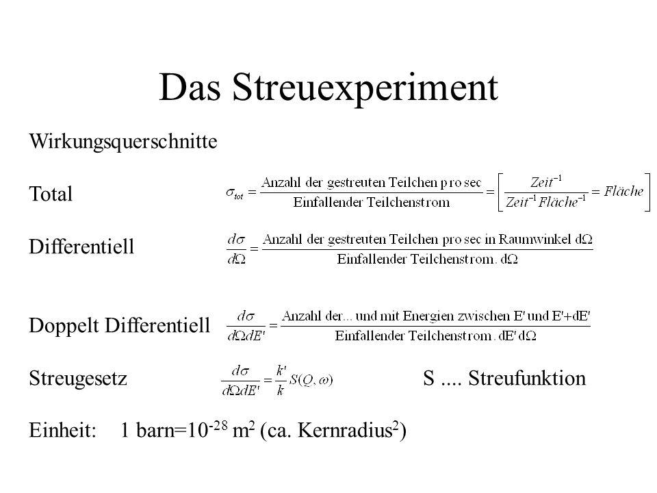 Das Streuexperiment Wirkungsquerschnitte Total Differentiell