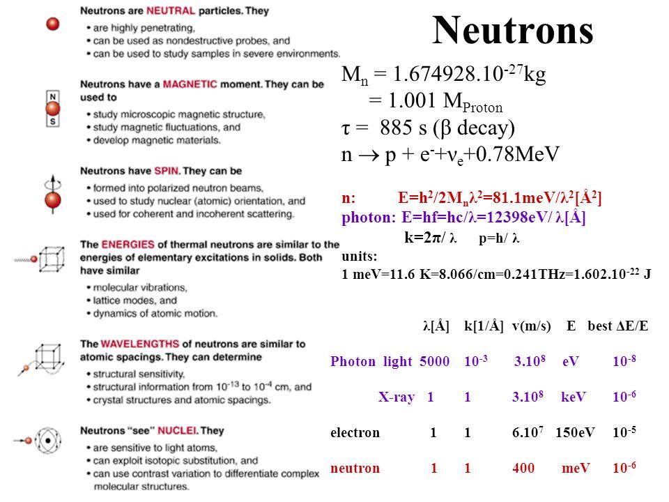 Neutrons Mn = 1.674928.10-27kg = 1.001 MProton τ = 885 s (β decay)