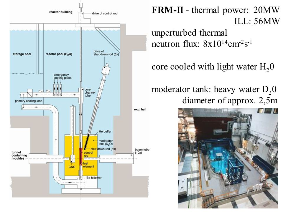 FRM-II - thermal power: 20MW