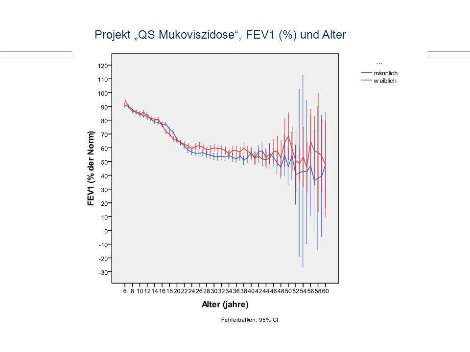 """Projekt """"QS Mukoviszidose , FEV1 (%) und Alter"""
