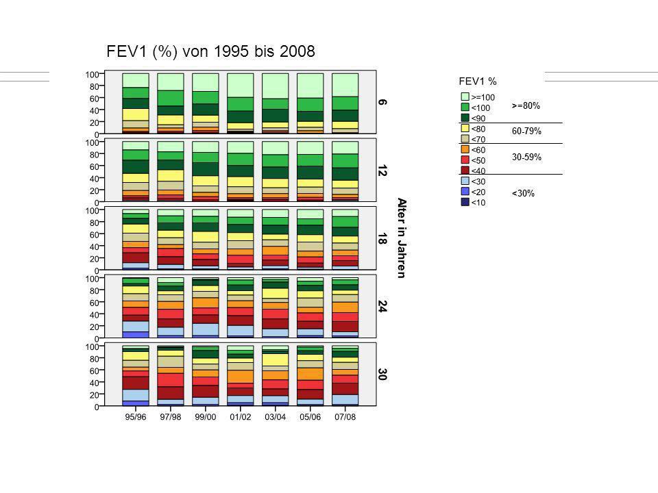 FEV1 (%) von 1995 bis 2008 >=80% 60-79% 30-59% <30%