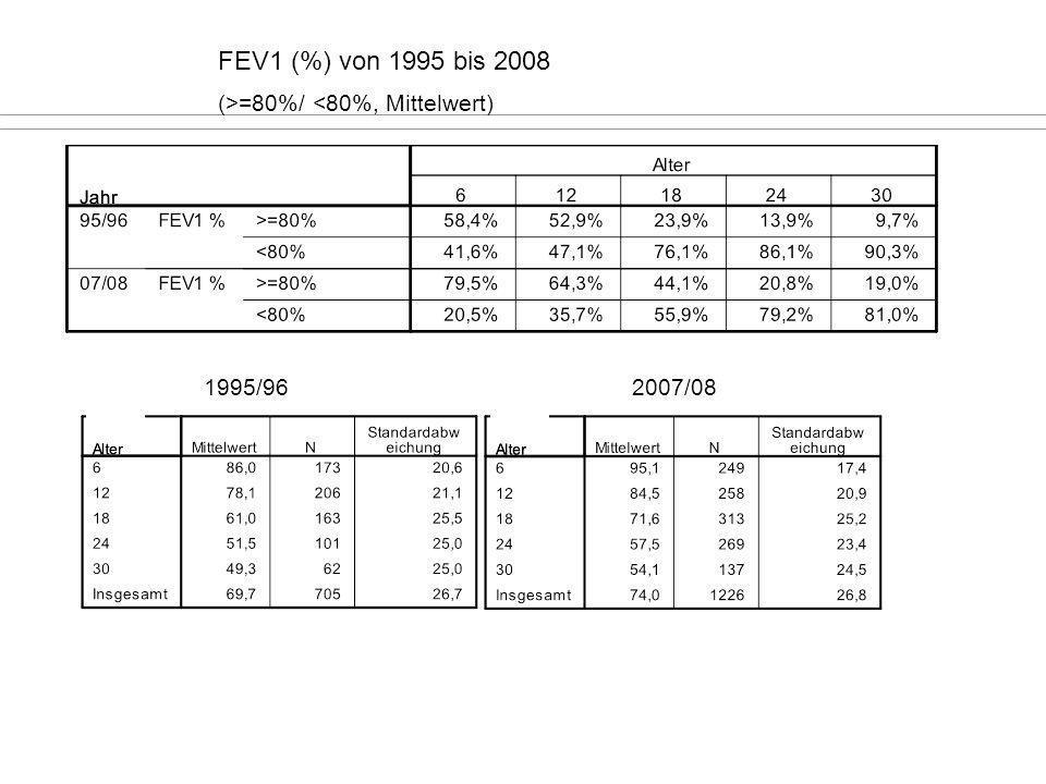 FEV1 (%) von 1995 bis 2008 (>=80%/ <80%, Mittelwert)