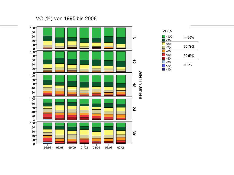 VC (%) von 1995 bis 2008 >=80% 60-79% 30-59% <30% <30%