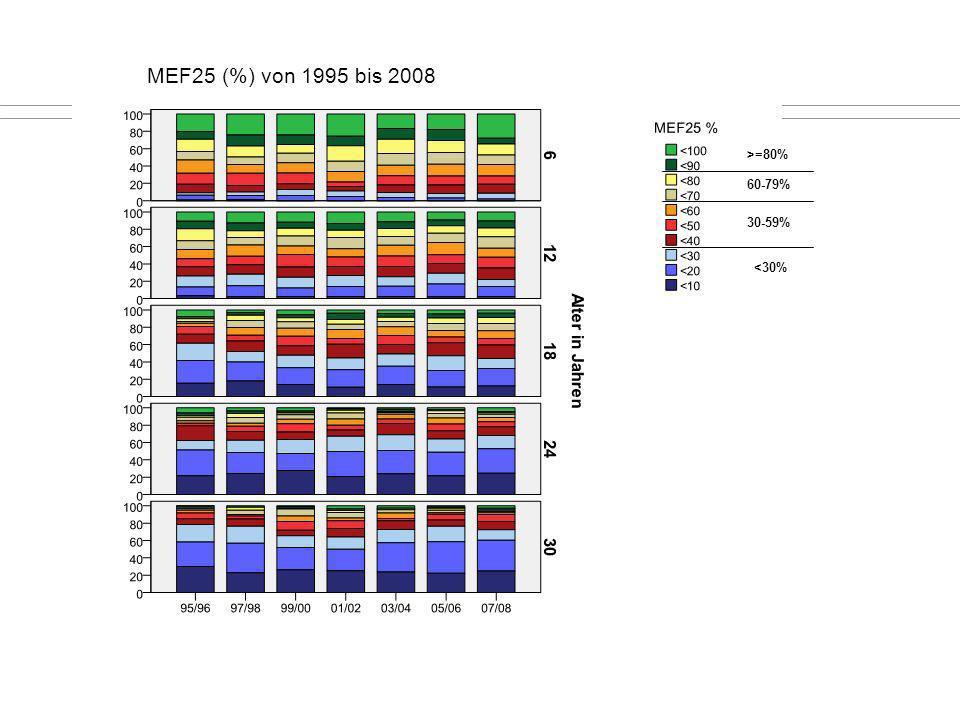 MEF25 (%) von 1995 bis 2008 >=80% 60-79% 30-59% <30%