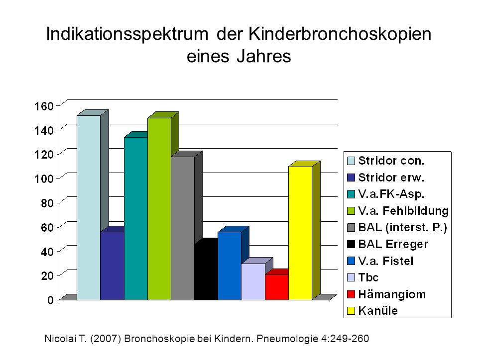 Indikationsspektrum der Kinderbronchoskopien eines Jahres