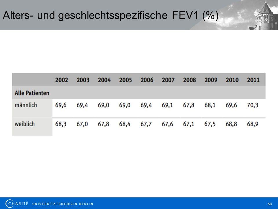 Alters- und geschlechtsspezifische FEV1 (%)