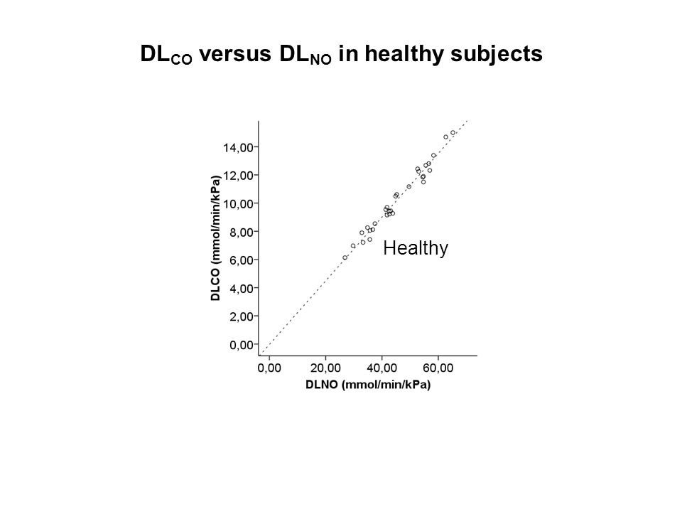 DLCO versus DLNO in healthy subjects